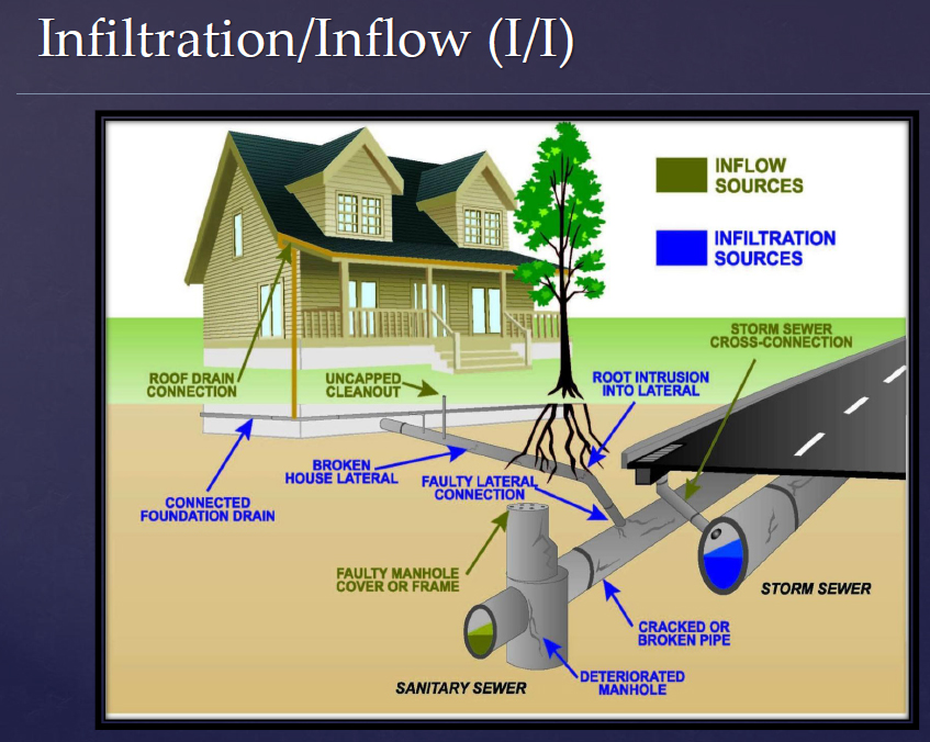 Infiltration and Inflow System Explanation